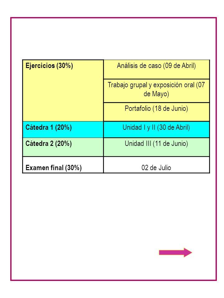 Ejercicios (30%) Análisis de caso (09 de Abril) Trabajo grupal y exposición oral (07 de Mayo) Portafolio (18 de Junio) Cátedra 1 (20%) Unidad I y II (