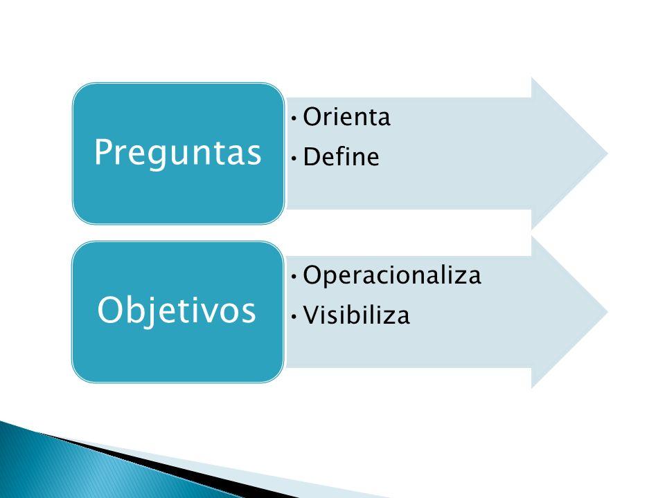 Orienta Define Preguntas Operacionaliza Visibiliza Objetivos