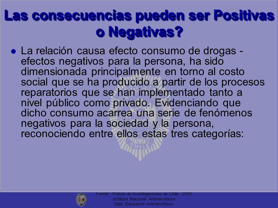 Fuente - Policía de Investigaciones de Chile - 2002 Jefatura Nacional Antinarcóticos Dpto. Educación Antinarcóticos Las consecuencias pueden ser Posit