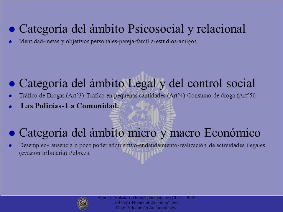 Fuente - Policía de Investigaciones de Chile - 2002 Jefatura Nacional Antinarcóticos Dpto. Educación Antinarcóticos Categoría del ámbito Psicosocial y