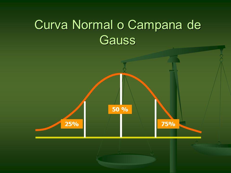 Curva Normal o Campana de Gauss 50 % 25%75%