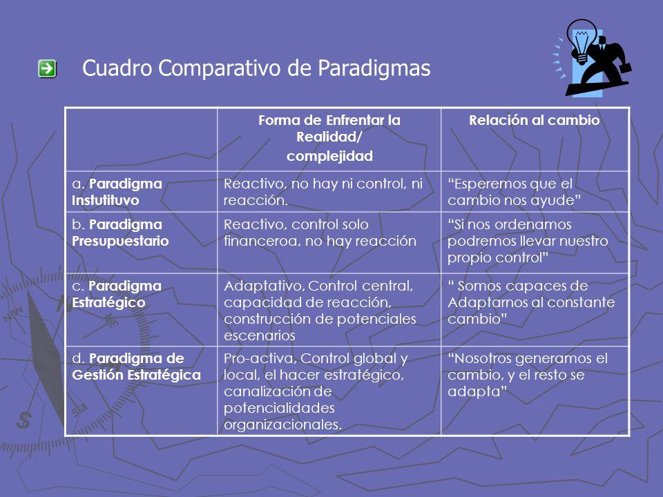 Cuadro Comparativo de Paradigmas Forma de Enfrentar la Realidad/ complejidad Relación al cambio a. Paradigma Instutituvo Reactivo, no hay ni control,