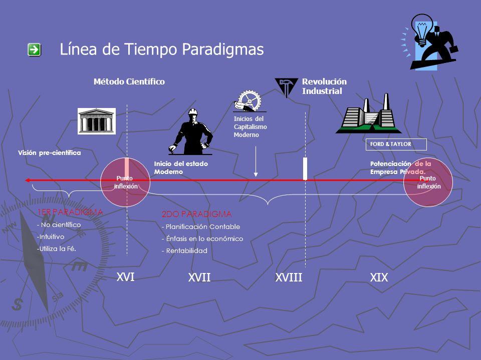 Línea de Tiempo Paradigmas 1ER PARADIGMA - No científico -Intuitivo -Utiliza la Fé. Método Científico 2DO PARADIGMA - Planificación Contable - Énfasis