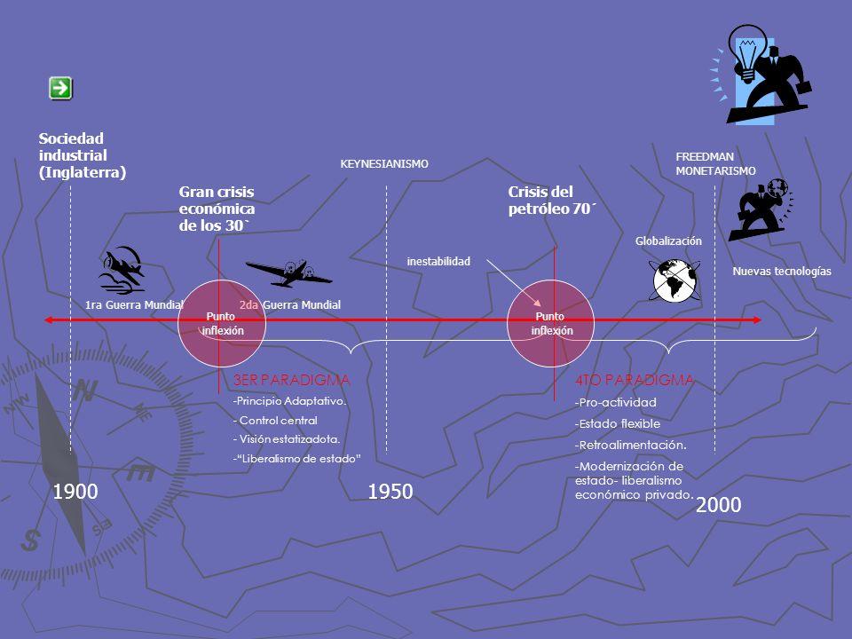 1900 2000 1950 Sociedad industrial (Inglaterra) Gran crisis económica de los 30` Crisis del petróleo 70´ Globalización 1ra Guerra Mundial2da Guerra Mu