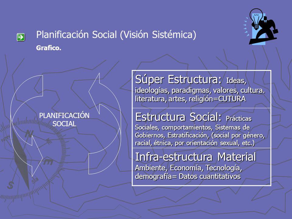 Planificación Social (Visión Sistémica) Grafico. Súper Estructura: Ideas, ideologías, paradigmas, valores, cultura. literatura, artes, religión=CUTURA