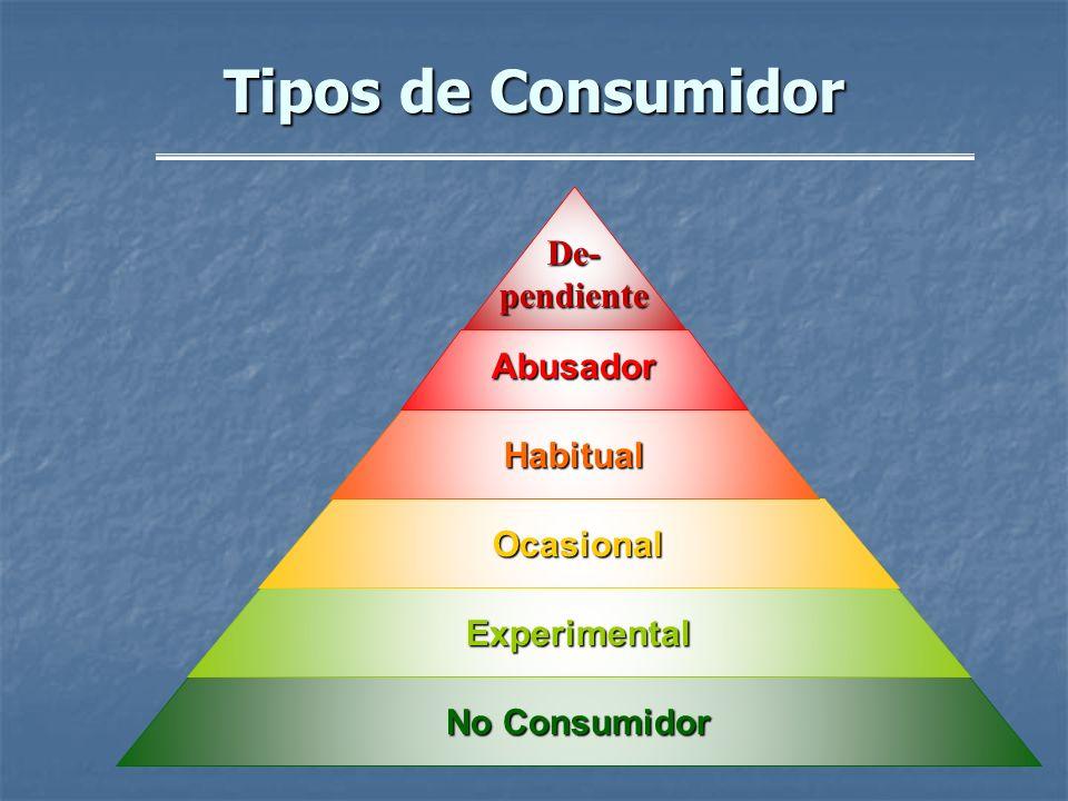 Tipos de Consumidor No Consumidor Experimental Ocasional Habitual Abusador De- pendiente