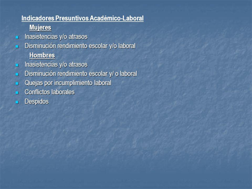 Indicadores Presuntivos Académico-Laboral Mujeres Mujeres Inasistencias y/o atrasos Inasistencias y/o atrasos Disminución rendimiento escolar y/o labo