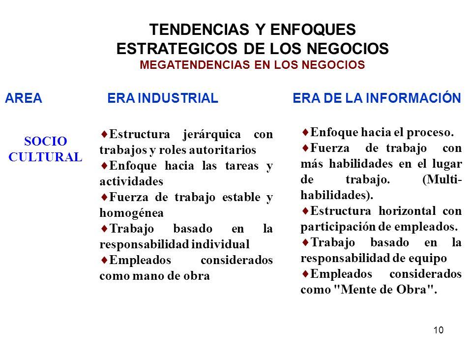 10 TENDENCIAS Y ENFOQUES ESTRATEGICOS DE LOS NEGOCIOS MEGATENDENCIAS EN LOS NEGOCIOS Enfoque hacia el proceso. Fuerza de trabajo con más habilidades e