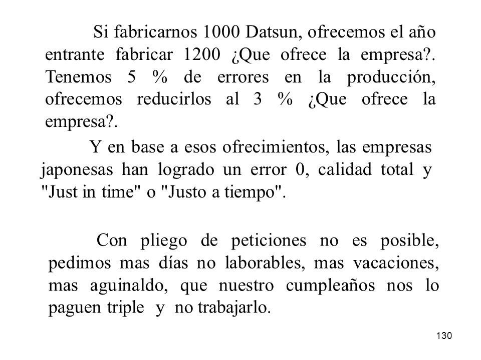 130 Si fabricarnos 1000 Datsun, ofrecemos el año entrante fabricar 1200 ¿Que ofrece la empresa?. Tenemos 5 % de errores en la producción, ofrecemos re