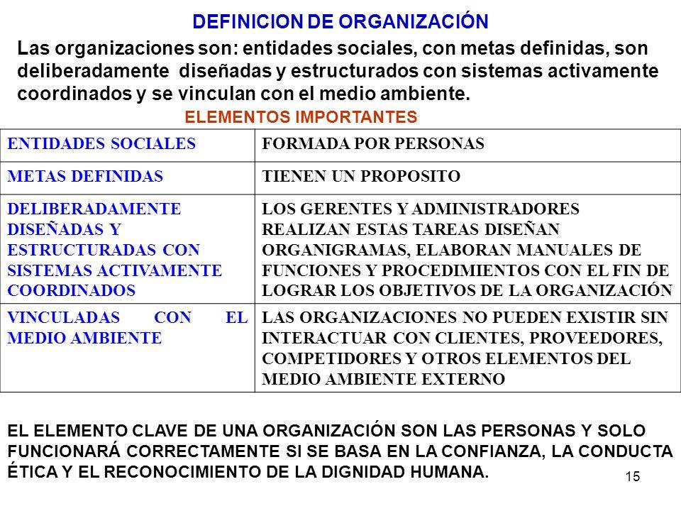 15 ENTIDADES SOCIALESFORMADA POR PERSONAS METAS DEFINIDASTIENEN UN PROPOSITO DELIBERADAMENTE DISEÑADAS Y ESTRUCTURADAS CON SISTEMAS ACTIVAMENTE COORDI