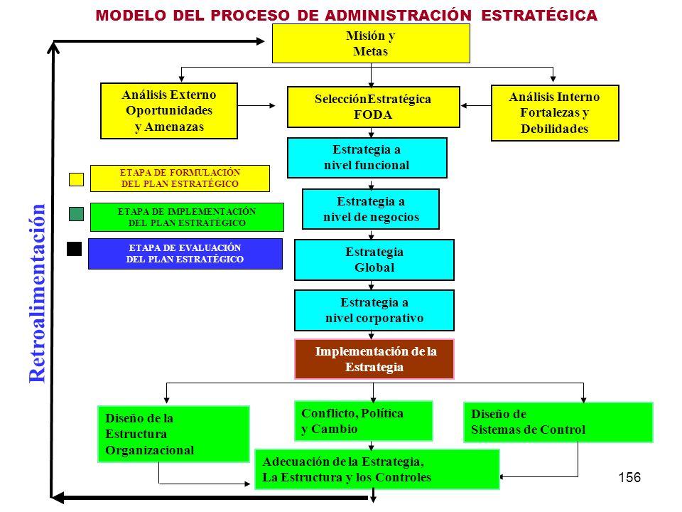 156 MODELO DEL PROCESO DE ADMINISTRACIÓN ESTRATÉGICA Análisis Externo Oportunidades y Amenazas SelecciónEstratégica FODA Análisis Interno Fortalezas y