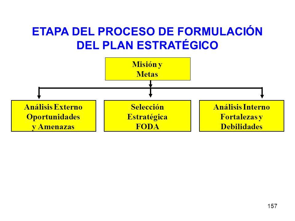 157 ETAPA DEL PROCESO DE FORMULACIÓN DEL PLAN ESTRATÉGICO Análisis Externo Oportunidades y Amenazas Selección Estratégica FODA Análisis Interno Fortal