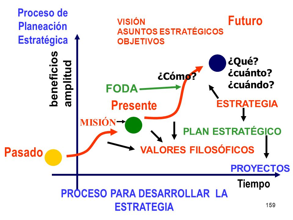 159 Proceso de Planeación Estratégica beneficios amplitud Tiempo Pasado Presente Futuro ¿Qué? ¿cuánto? ¿cuándo? ¿Cómo? PROCESO PARA DESARROLLAR LA EST