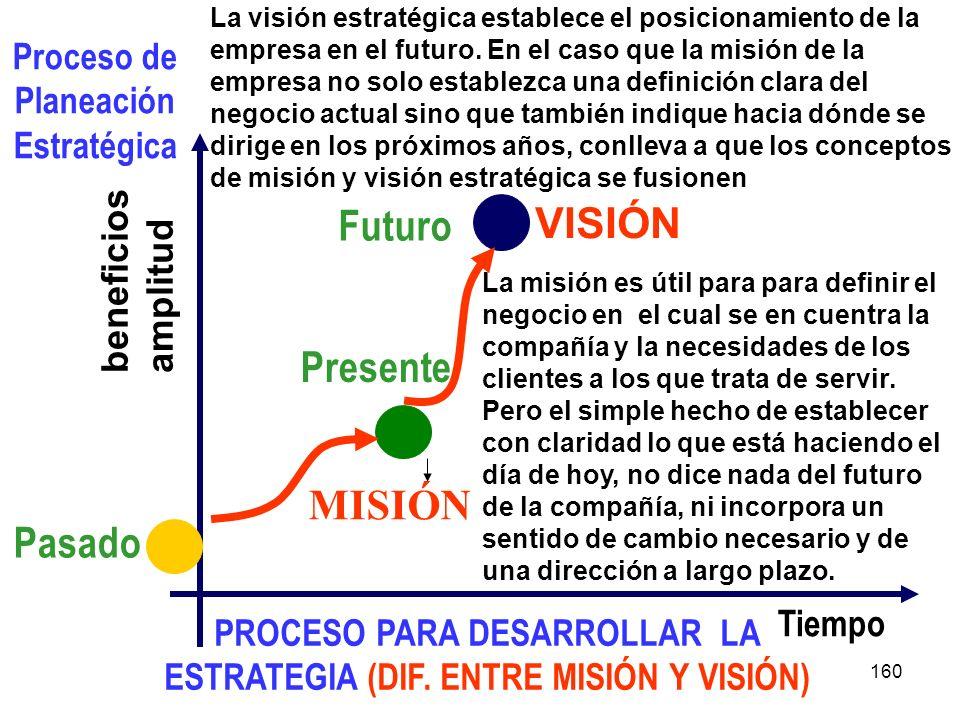 160 Proceso de Planeación Estratégica beneficios amplitud Tiempo Pasado Presente PROCESO PARA DESARROLLAR LA ESTRATEGIA (DIF. ENTRE MISIÓN Y VISIÓN) V