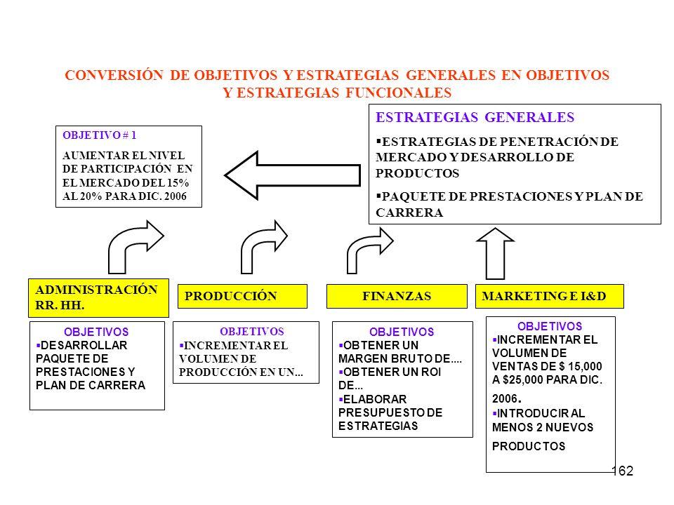 162 CONVERSIÓN DE OBJETIVOS Y ESTRATEGIAS GENERALES EN OBJETIVOS Y ESTRATEGIAS FUNCIONALES OBJETIVO # 1 AUMENTAR EL NIVEL DE PARTICIPACIÓN EN EL MERCA