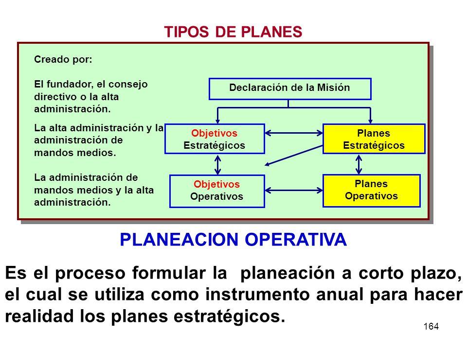 164 Declaración de la Misión Objetivos Estratégicos Planes Estratégicos Objetivos Operativos Planes Operativos Creado por: El fundador, el consejo dir