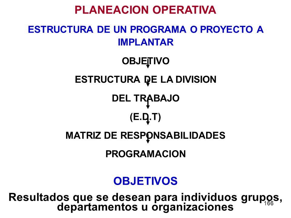 166 PLANEACION OPERATIVA ESTRUCTURA DE UN PROGRAMA O PROYECTO A IMPLANTAR OBJETIVO ESTRUCTURA DE LA DIVISION DEL TRABAJO (E.D.T) MATRIZ DE RESPONSABIL