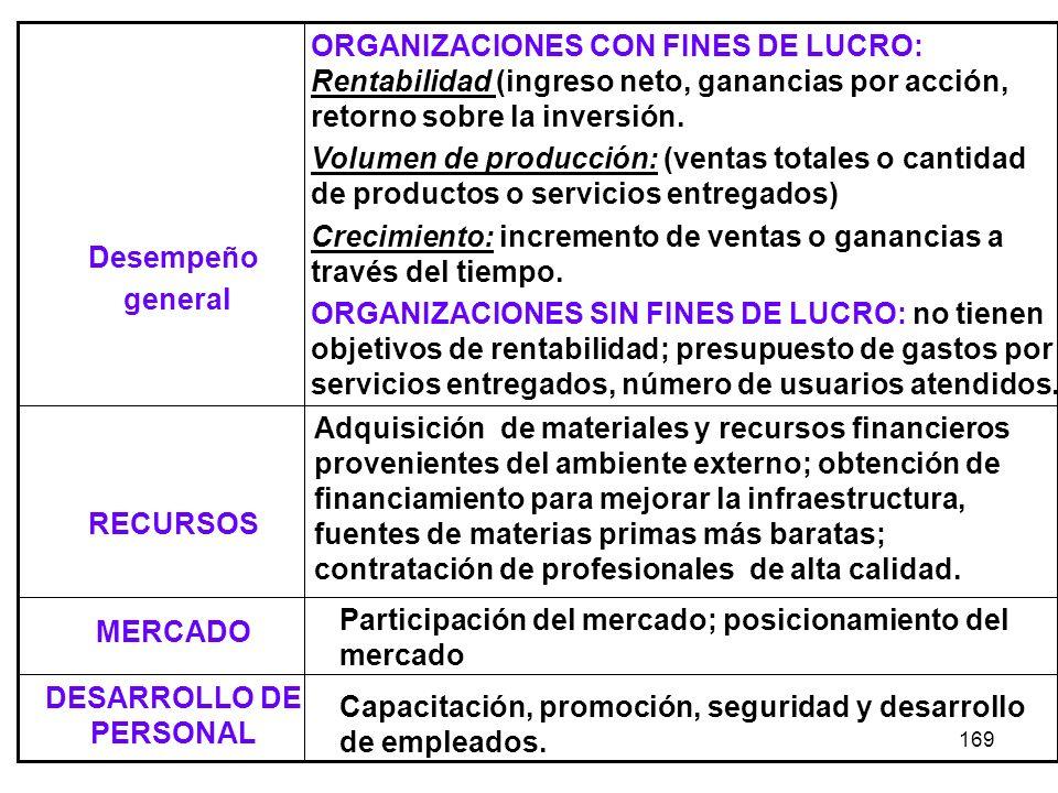 169 Capacitación, promoción, seguridad y desarrollo de empleados. DESARROLLO DE PERSONAL Participación del mercado; posicionamiento del mercado MERCAD
