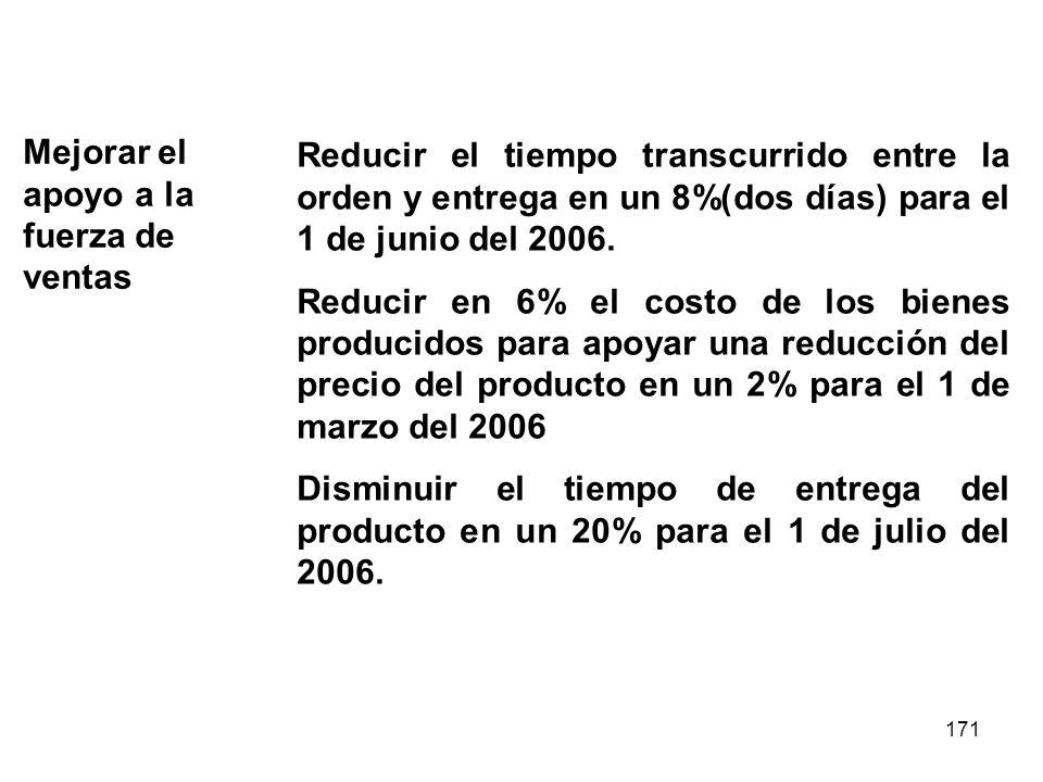 171 Mejorar el apoyo a la fuerza de ventas Reducir el tiempo transcurrido entre la orden y entrega en un 8%(dos días) para el 1 de junio del 2006. Red