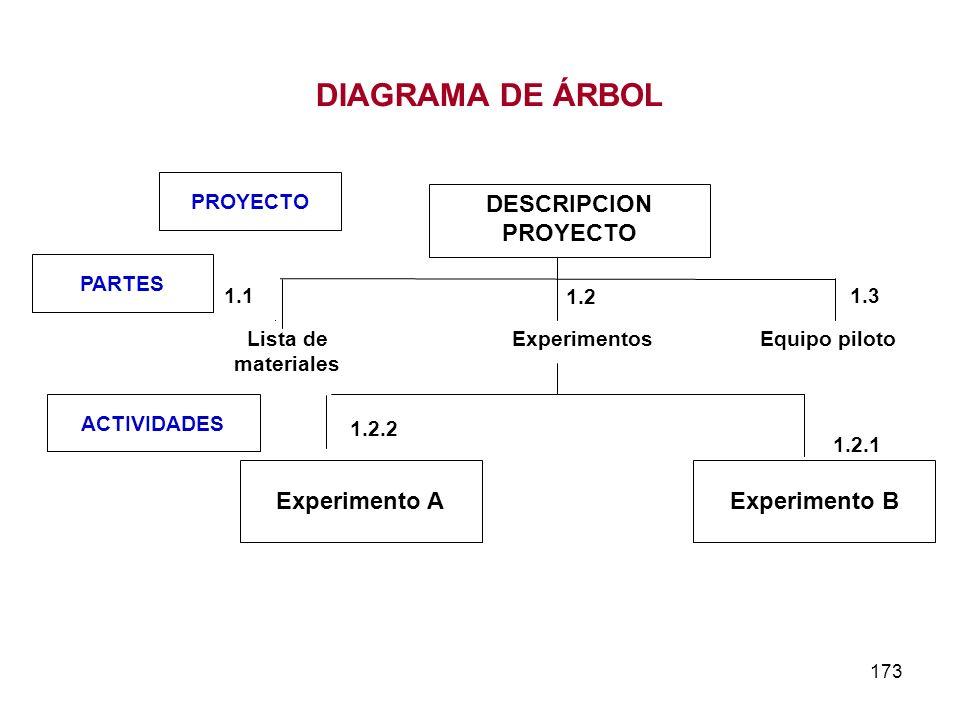 173 DESCRIPCION PROYECTO Lista de materiales ExperimentosEquipo piloto 1.2 1.2.1 1.11.3 Experimento BExperimento A PROYECTO ACTIVIDADES PARTES 1.2.2 D