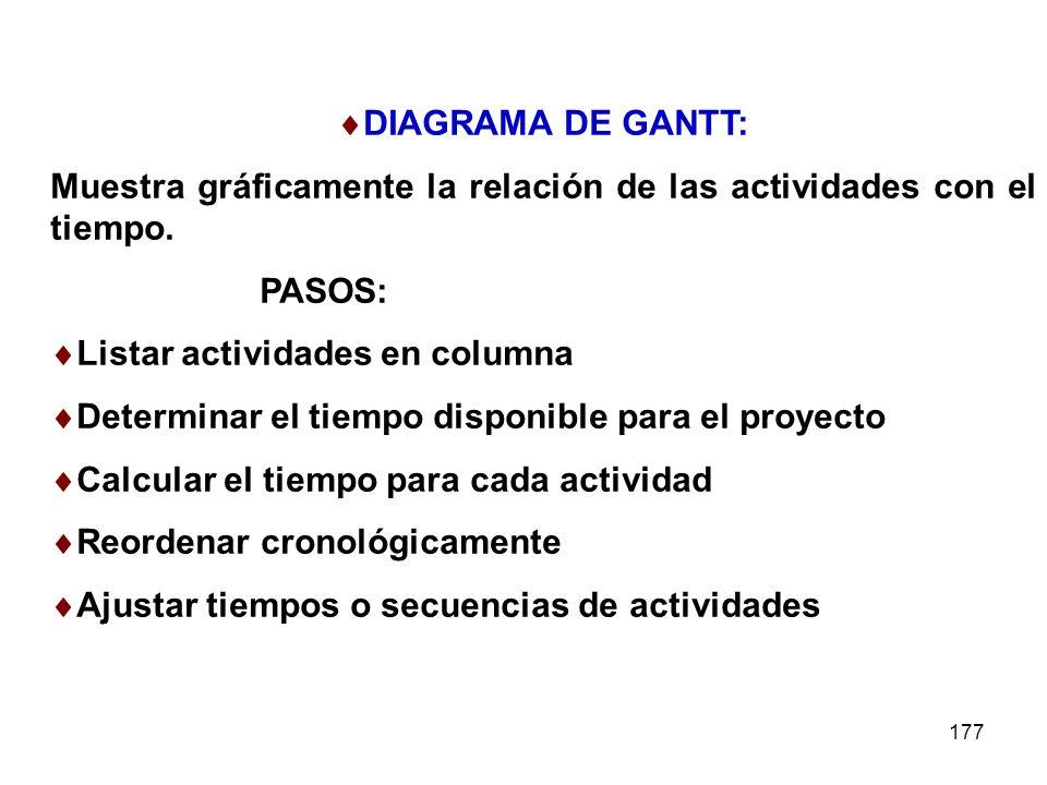 177 DIAGRAMA DE GANTT: Muestra gráficamente la relación de las actividades con el tiempo. PASOS: Listar actividades en columna Determinar el tiempo di