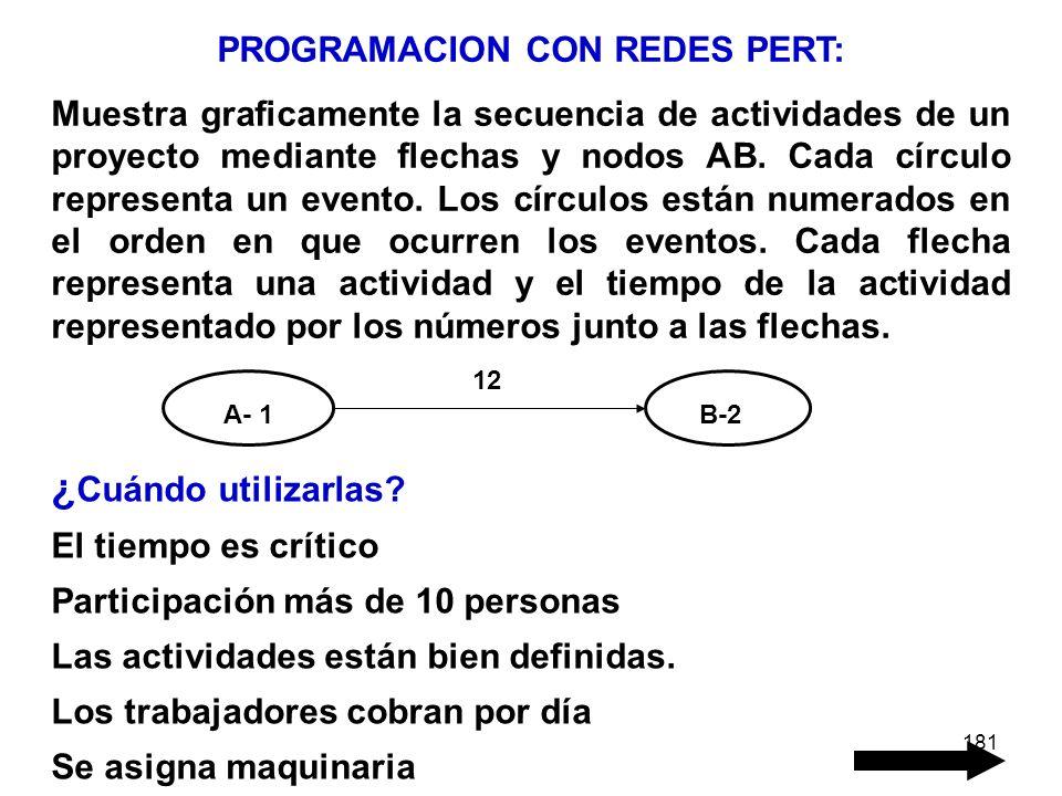 181 PROGRAMACION CON REDES PERT: Muestra graficamente la secuencia de actividades de un proyecto mediante flechas y nodos AB. Cada círculo representa