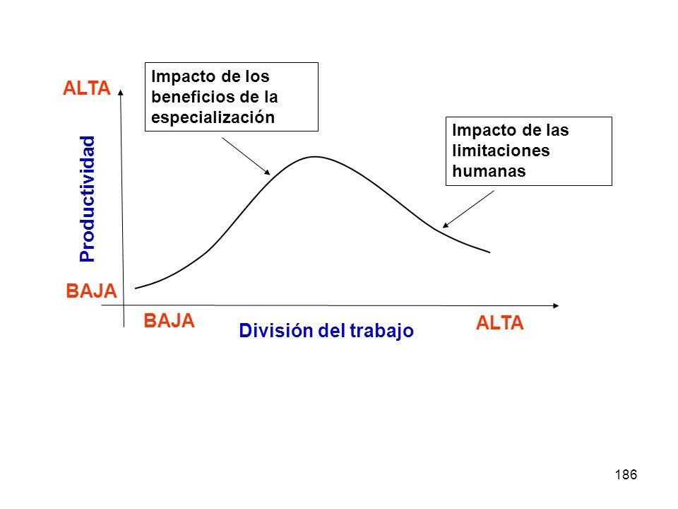 186 BAJA ALTA División del trabajo BAJA ALTA Productividad Impacto de los beneficios de la especialización Impacto de las limitaciones humanas