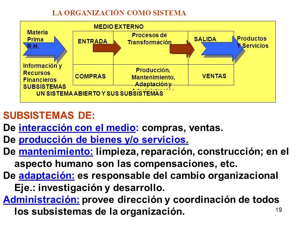 19 MEDIO EXTERNO Procesos de Transformación ENTRADA SALIDA COMPRAS Producción, Mantenimiento, Adaptación y Administración VENTAS UN SISTEMA ABIERTO Y