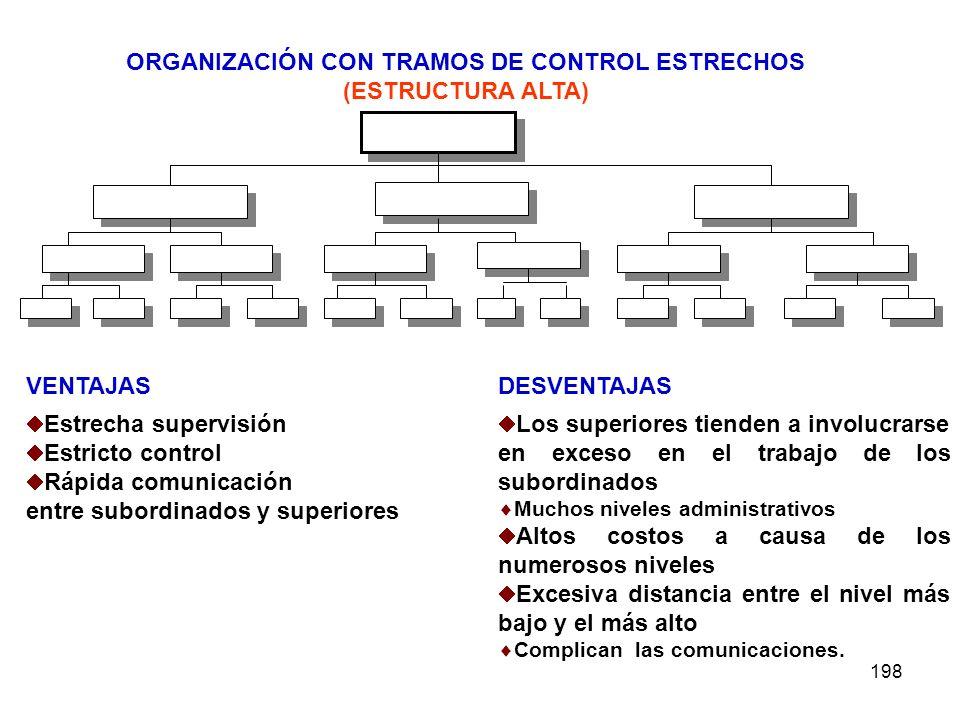 198 ORGANIZACIÓN CON TRAMOS DE CONTROL ESTRECHOS (ESTRUCTURA ALTA) VENTAJASDESVENTAJAS Estrecha supervisión Estricto control Rápida comunicación entre