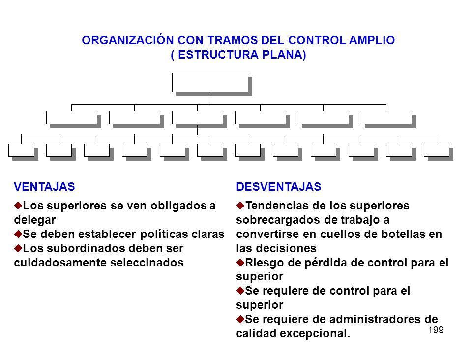 199 ORGANIZACIÓN CON TRAMOS DEL CONTROL AMPLIO ( ESTRUCTURA PLANA) VENTAJASDESVENTAJAS Los superiores se ven obligados a delegar Se deben establecer p
