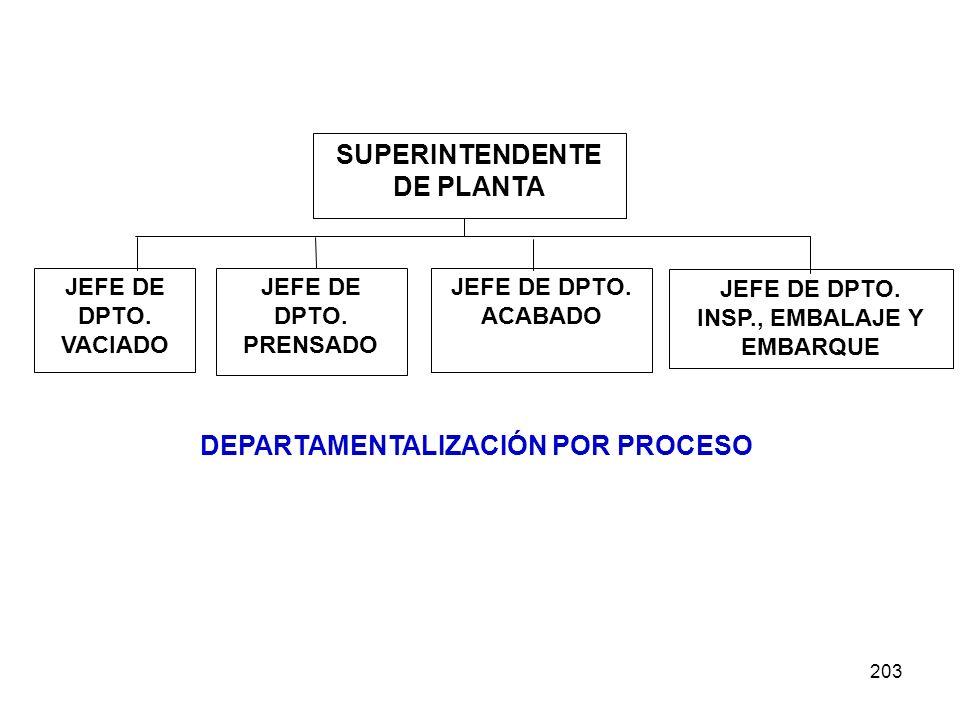 203 DEPARTAMENTALIZACIÓN POR PROCESO SUPERINTENDENTE DE PLANTA JEFE DE DPTO. VACIADO JEFE DE DPTO. PRENSADO JEFE DE DPTO. INSP., EMBALAJE Y EMBARQUE J