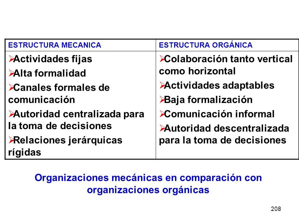 208 ESTRUCTURA MECANICAESTRUCTURA ORGÁNICA Actividades fijas Alta formalidad Canales formales de comunicación Autoridad centralizada para la toma de d