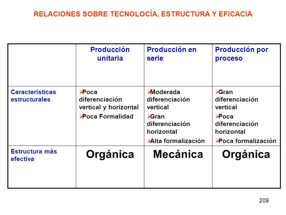 209 RELACIONES SOBRE TECNOLOCÍA, ESTRUCTURA Y EFICACIA Producción unitaria Producción en serie Producción por proceso Características estructurales Po