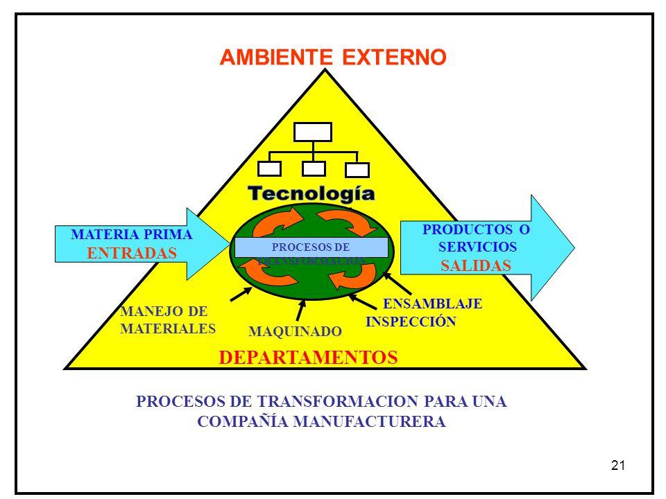 21 MANEJO DE MATERIALES MAQUINADO DEPARTAMENTOS PROCESOS DE TRANSFORMACION PARA UNA COMPAÑÍA MANUFACTURERA PROCESOS DE TRANSFORMACION MATERIA PRIMA EN