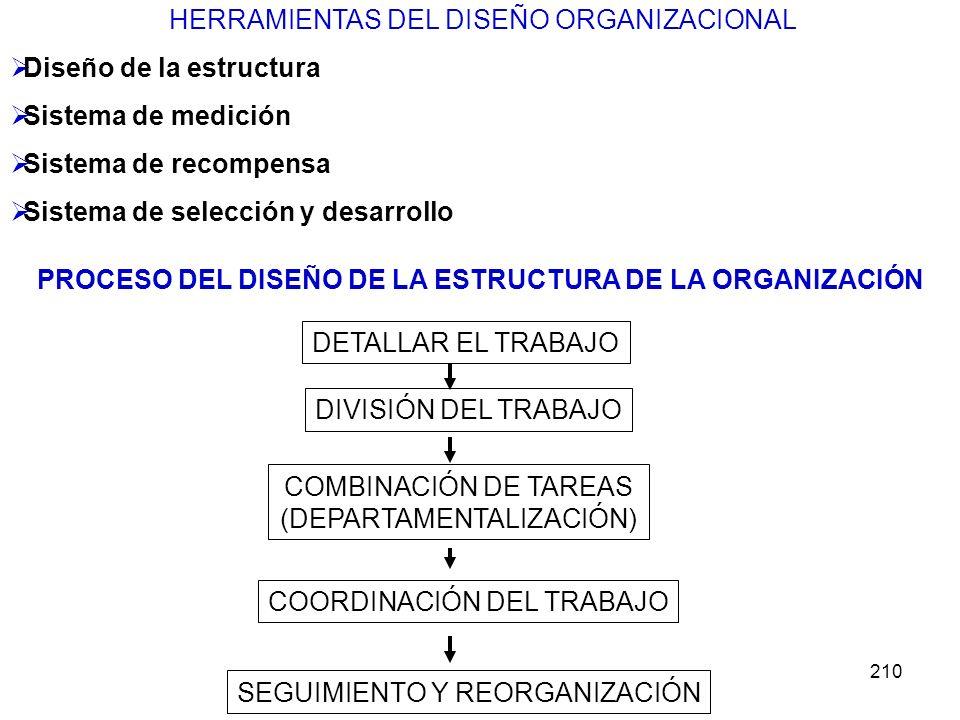 210 HERRAMIENTAS DEL DISEÑO ORGANIZACIONAL Diseño de la estructura Sistema de medición Sistema de recompensa Sistema de selección y desarrollo PROCESO