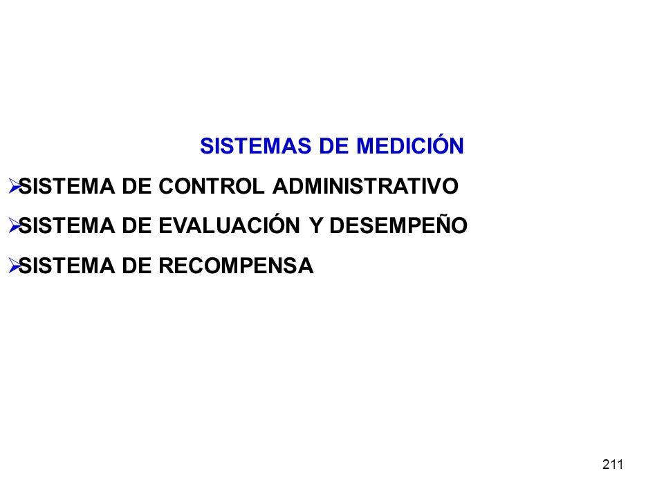 211 SISTEMAS DE MEDICIÓN SISTEMA DE CONTROL ADMINISTRATIVO SISTEMA DE EVALUACIÓN Y DESEMPEÑO SISTEMA DE RECOMPENSA