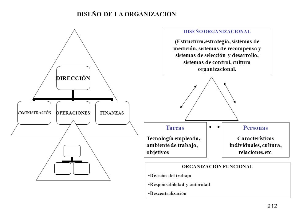 212 DIRECCIÓN ADMINISTRACIÓNOPERACIONESFINANZAS DISEÑO ORGANIZACIONAL (Estructura,estrategia, sistemas de medición, sistemas de recompensa y sistemas