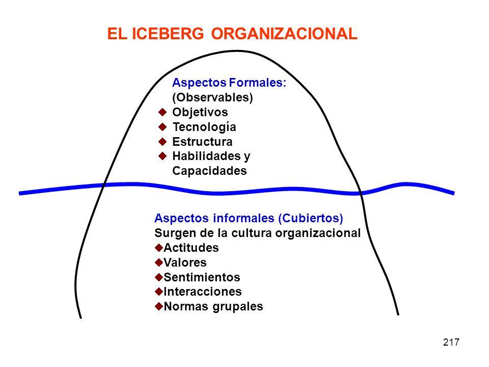 217 EL ICEBERG ORGANIZACIONAL Aspectos Formales: (Observables) Objetivos Tecnología Estructura Habilidades y Capacidades Aspectos informales (Cubierto