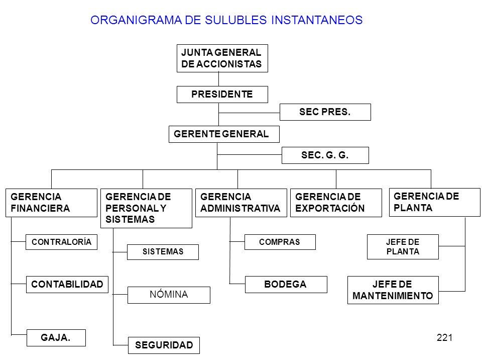 221 ORGANIGRAMA DE SULUBLES INSTANTANEOS JUNTA GENERAL DE ACCIONISTAS PRESIDENTE GERENTE GENERAL SEC PRES. SEC. G. G. GERENCIA DE PLANTA GERENCIA DE E