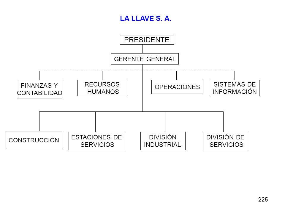 225 LA LLAVE S. A. PRESIDENTE GERENTE GENERAL SISTEMAS DE INFORMACIÓN OPERACIONES RECURSOS HUMANOS FINANZAS Y CONTABILIDAD CONSTRUCCIÓN ESTACIONES DE