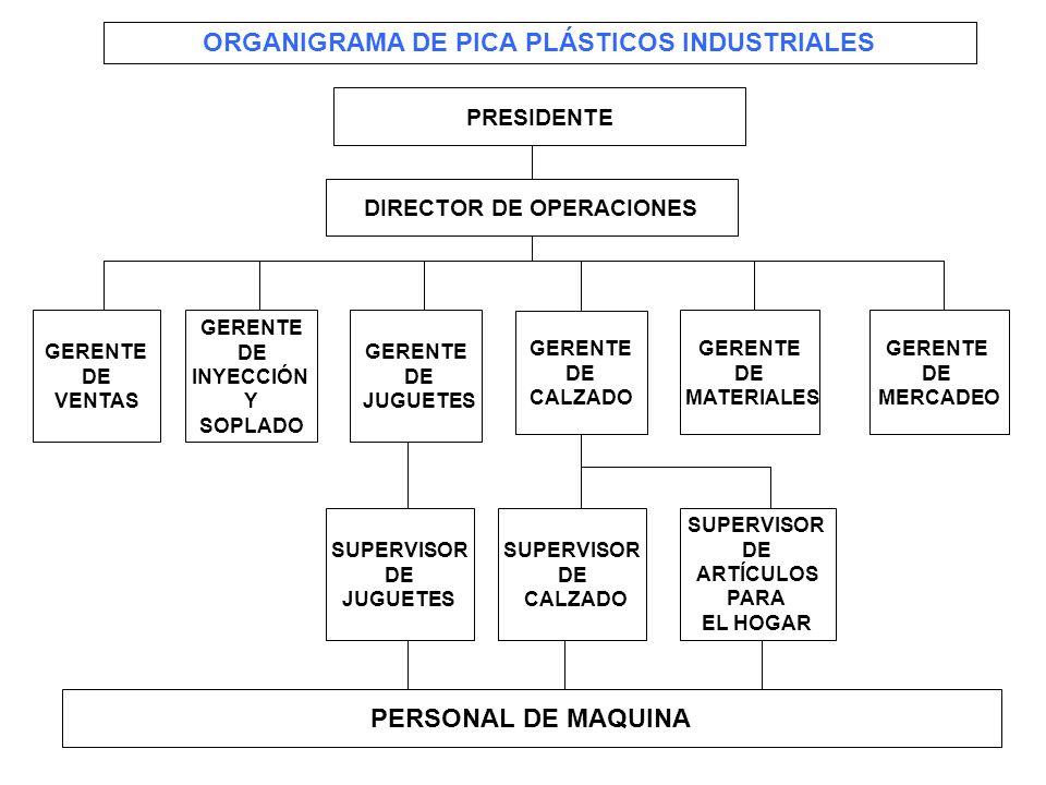 226 ORGANIGRAMA DE PICA PLÁSTICOS INDUSTRIALES DIRECTOR DE OPERACIONES GERENTE DE MERCADEO GERENTE DE MATERIALES GERENTE DE CALZADO GERENTE DE JUGUETE