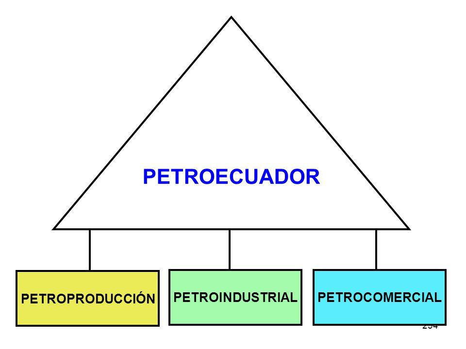 234 PETROECUADOR PETROPRODUCCIÓN PETROINDUSTRIALPETROCOMERCIAL