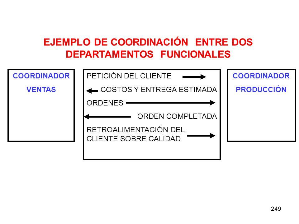 249 COORDINADOR VENTAS COORDINADOR PRODUCCIÓN PETICIÓN DEL CLIENTE COSTOS Y ENTREGA ESTIMADA ORDENES ORDEN COMPLETADA RETROALIMENTACIÓN DEL CLIENTE SO