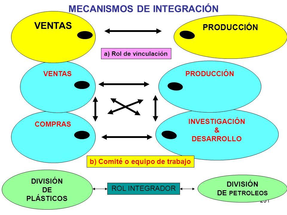 251 INVESTIGACIÓN & DESARROLLO COMPRAS PRODUCCIÓN VENTAS b) Comité o equipo de trabajo DIVISIÓN DE PLÁSTICOS DIVISIÓN DE PETROLEOS ROL INTEGRADOR VENT