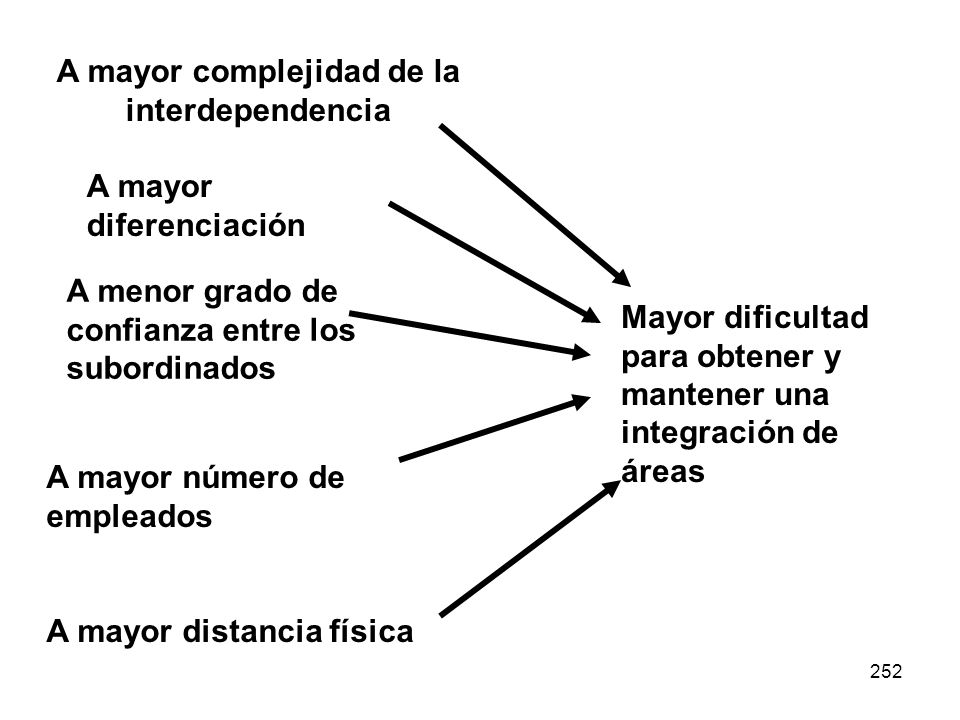 252 A mayor complejidad de la interdependencia Mayor dificultad para obtener y mantener una integración de áreas A mayor diferenciación A menor grado