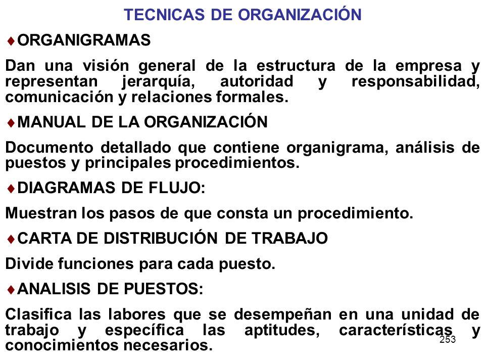253 TECNICAS DE ORGANIZACIÓN ORGANIGRAMAS Dan una visión general de la estructura de la empresa y representan jerarquía, autoridad y responsabilidad,