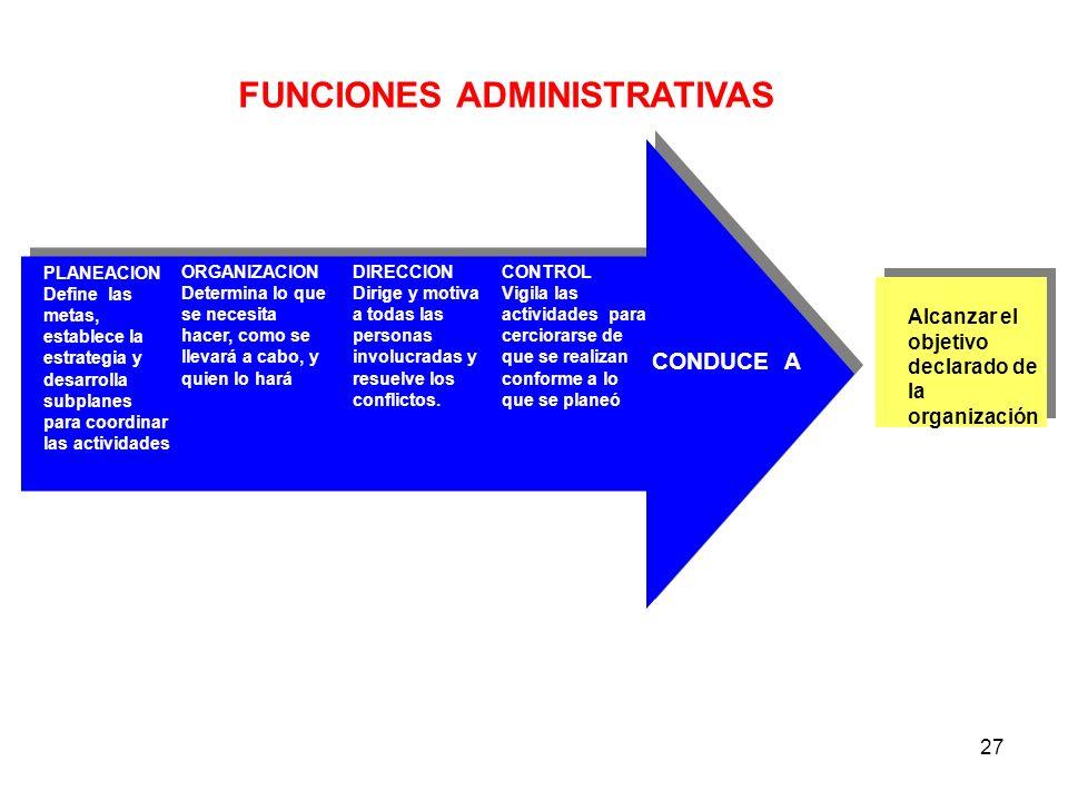 27 PLANEACION Define las metas, establece la estrategia y desarrolla subplanes para coordinar las actividades ORGANIZACION Determina lo que se necesit