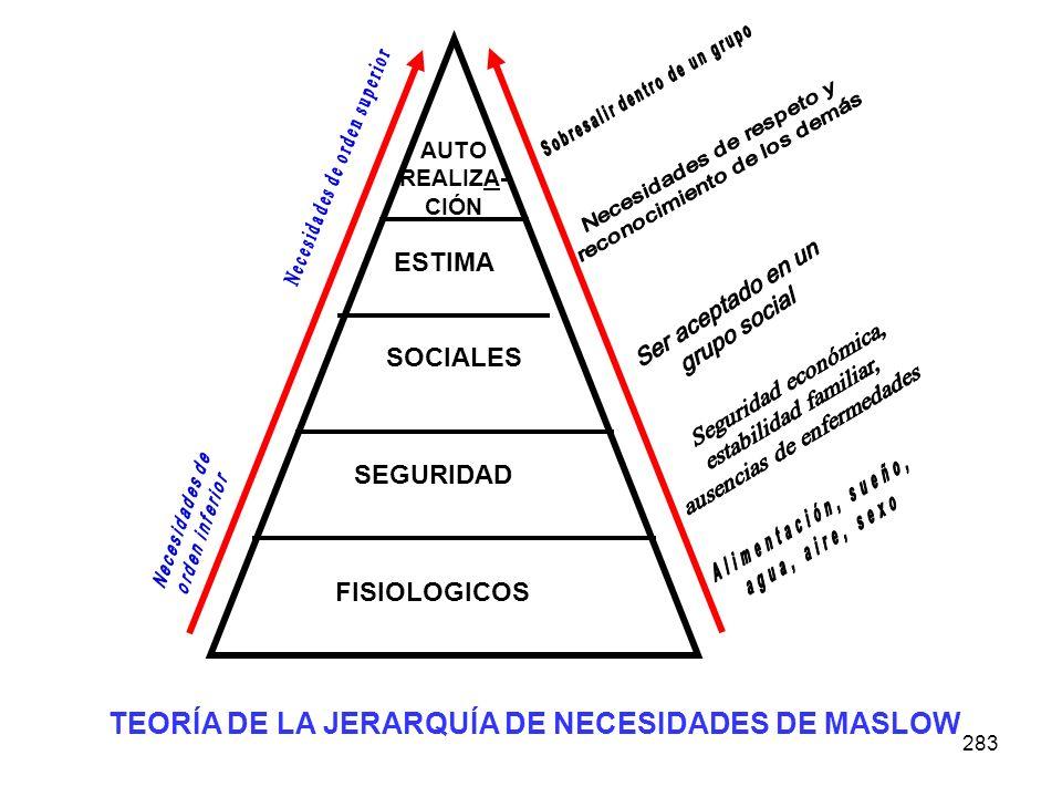 283 AUTO REALIZA- CIÓN ESTIMA SOCIALES SEGURIDAD FISIOLOGICOS TEORÍA DE LA JERARQUÍA DE NECESIDADES DE MASLOW