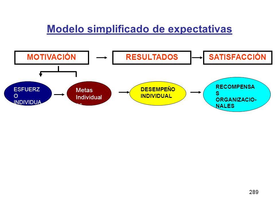 289 Modelo simplificado de expectativas ESFUERZ O INDIVIDUA L DESEMPEÑO INDIVIDUAL RECOMPENSA S ORGANIZACIO- NALES Metas Individual es MOTIVACIÓNRESUL