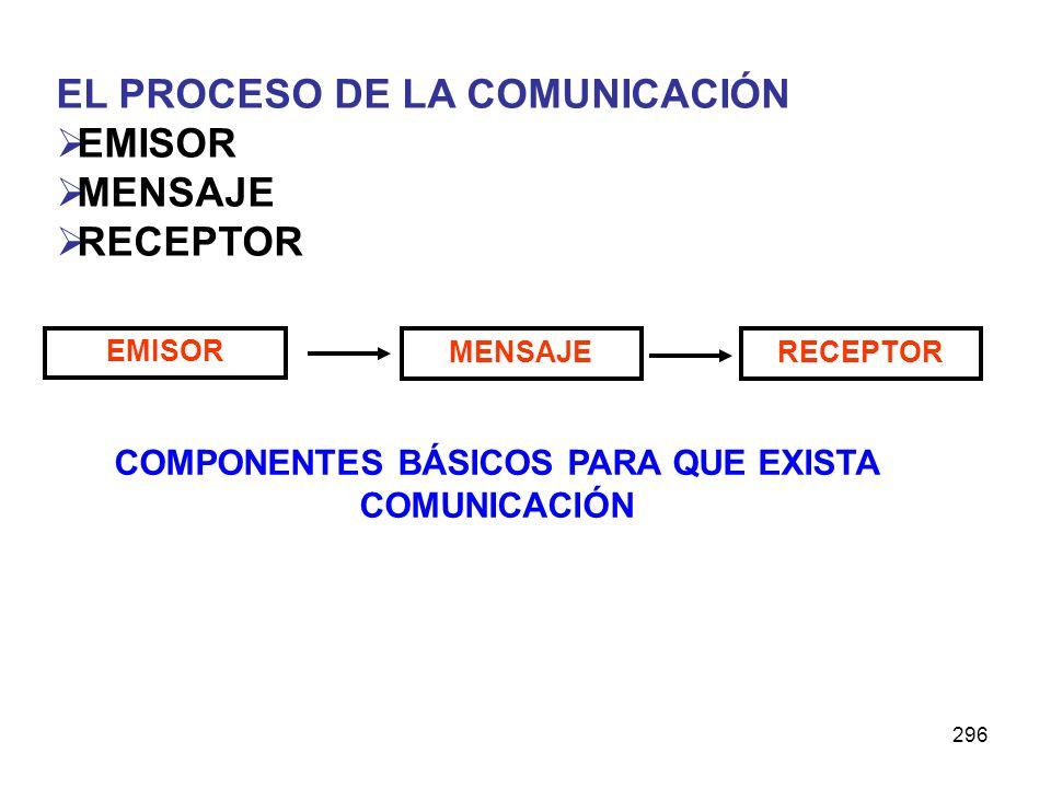 296 EL PROCESO DE LA COMUNICACIÓN EMISOR MENSAJE RECEPTOR EMISOR MENSAJERECEPTOR COMPONENTES BÁSICOS PARA QUE EXISTA COMUNICACIÓN